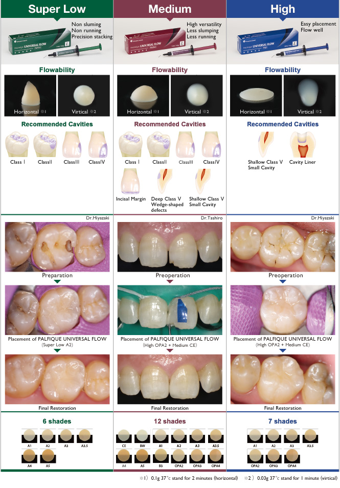 Recommended Cavities and Shades
